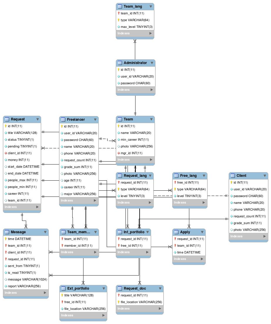Freelancer Web Matching Service · Jungyu Kim